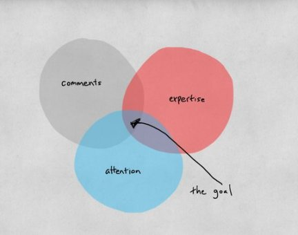 23-new-venn-comments-blog480